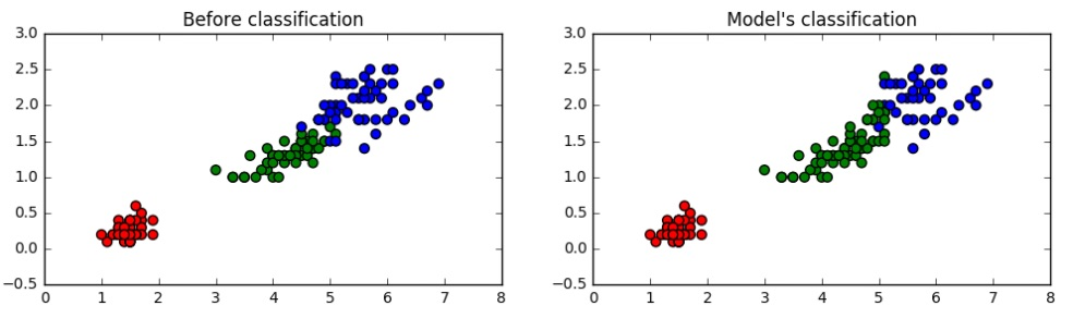 playing with IRIS data – KMeans clustering in python